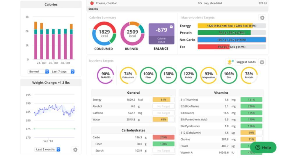 cronometer graphics   best weight loss apps for college students   best weight loss apps reddit